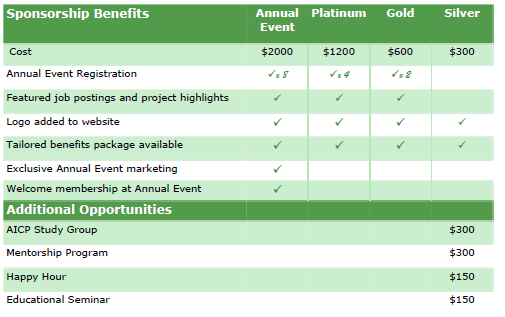 Sponsorship Benefits Matrix